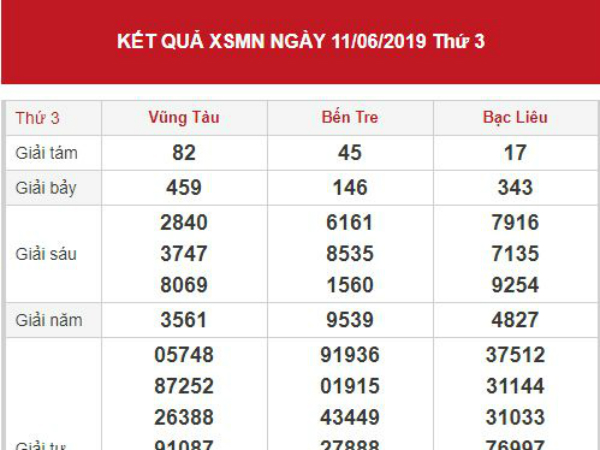 Dự đoán kết quả XSMN Vip ngày 18/06/2019