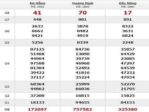 Phân tích dự đoán KQXSMT ngày 23/07 chuẩn xác