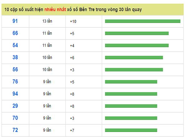 Dự đoán kết quả xổ số Bến Tre ngày 23/07 từ các chuyên gia