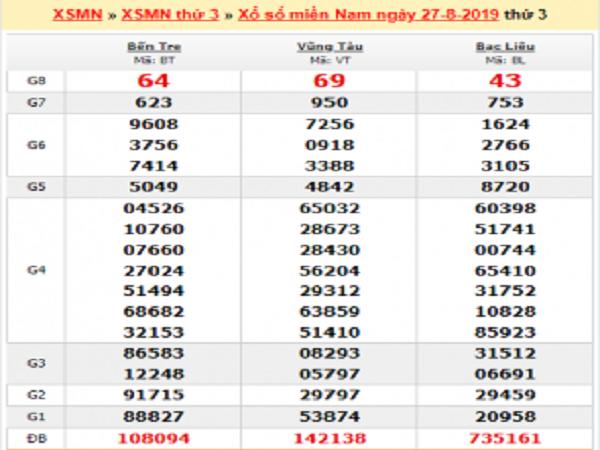 Phân tích kết quả xổ số miền nam ngày 03/09 chuẩn xác