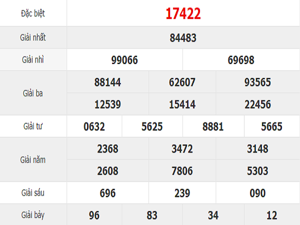Phân tích kết quả xổ số Quảng Nam ngày 17/09 chuẩn xác