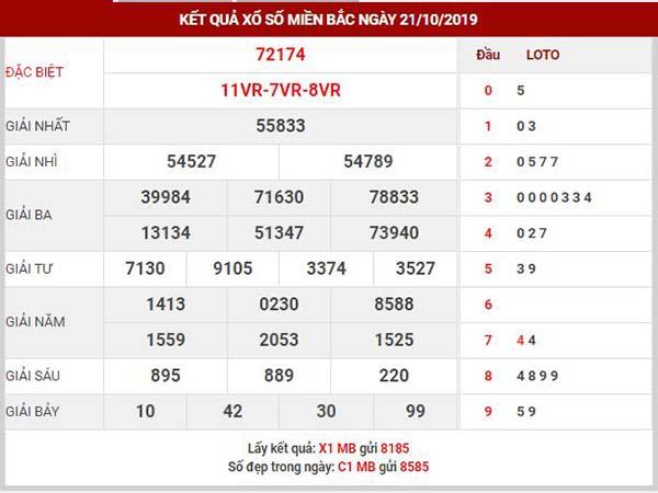 Dự đoán XSMB ngày 22/10/2019
