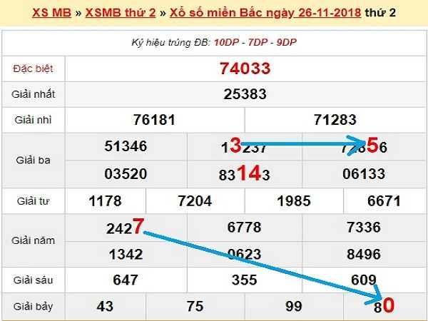 Dự đoán kqxsmb ngày 27/11 của các chuyên gia