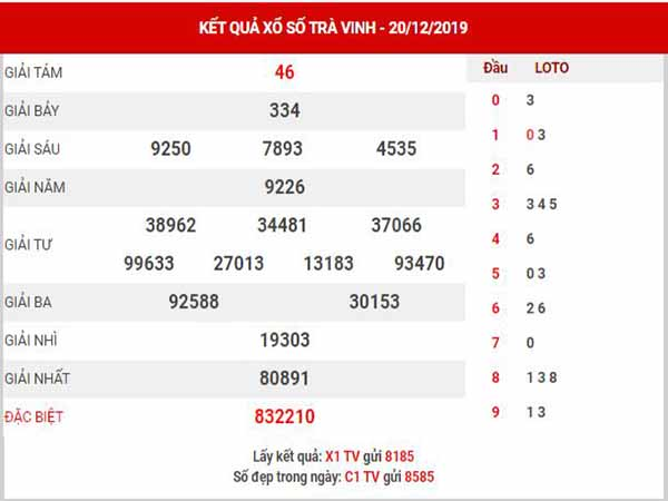 Phân tích XSTV ngày 27/12/2019