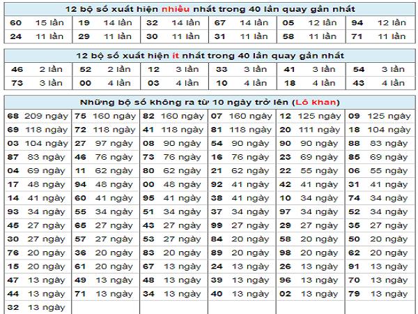 thong-ke-tan-suat-lo-to-dong-thap-ngay-10-2-2020-min