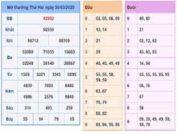 Thống kê xổ số miền bắc ngày 31/03/2020 chuẩn xác