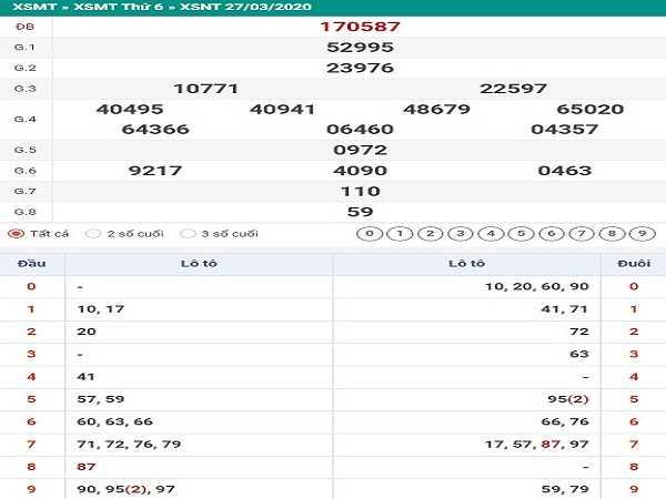 Bảng KQXSNT- Soi cầu xổ số ninh thuận ngày 24/04 từ các cao thủ