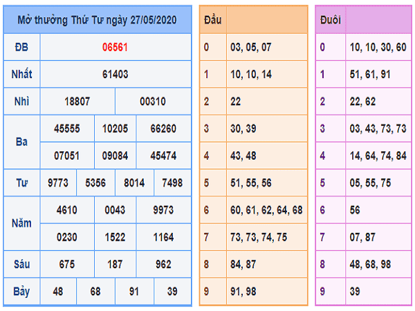 Thống kê KQXSMB xổ số miền bắc ngày 28/05 chuẩn xác