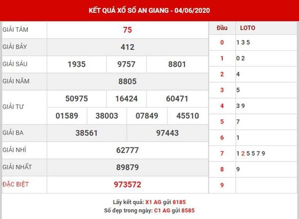 Thống kê SX An Giang thứ 5 ngày 11-6-2020