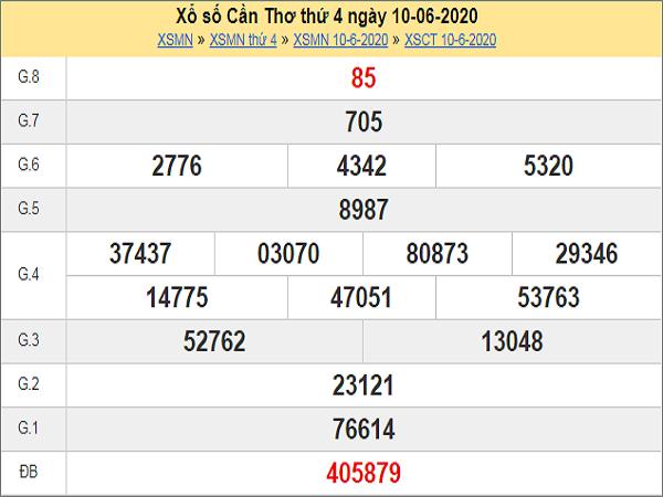 Phân tích XSCT 17/6/2020