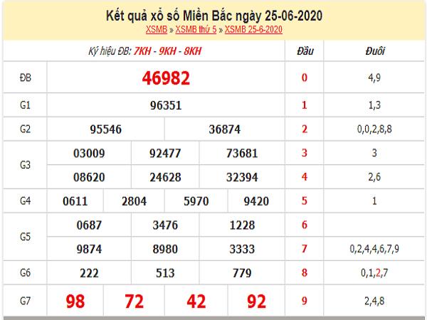 Bảng KQXSMB- Thống kê xổ số miền bắc ngày 26/06 chuẩn xác