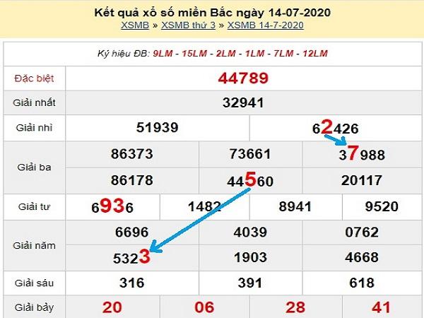 Dự đoán xổ số miền bắc ngày 15/07 chuẩn xác từ các chuyên gia
