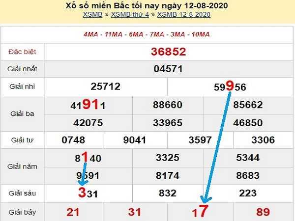 Dự đoán KQXSMB- xổ số miền bắc thứ 5 ngày 13/08