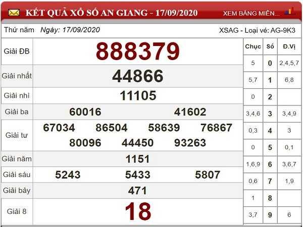 Tổng hợp phân tích KQXSAG ngày 24/09/2020- xổ số an giang hôm nay