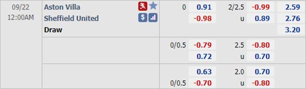 Tỷ lệ kèo giữa  Aston Villa vs Sheffield Utd