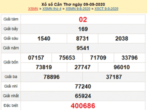 Dự đoán KQXSCT- xổ số cần thơ thứ 4 ngày 16/09/2020 cùng các cao thủ