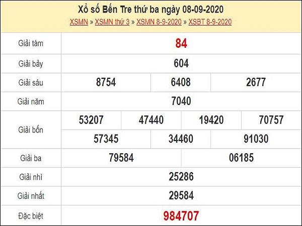 Phân tích XSBT 15/9/2020