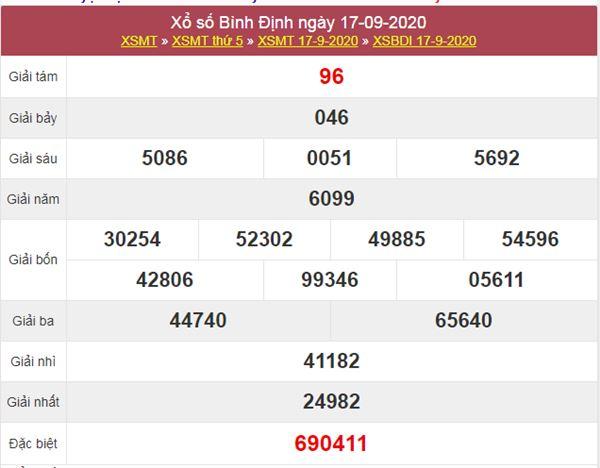 Phân tích XSBDI 24/9/2020 chốt KQXS Bình Định thứ 5