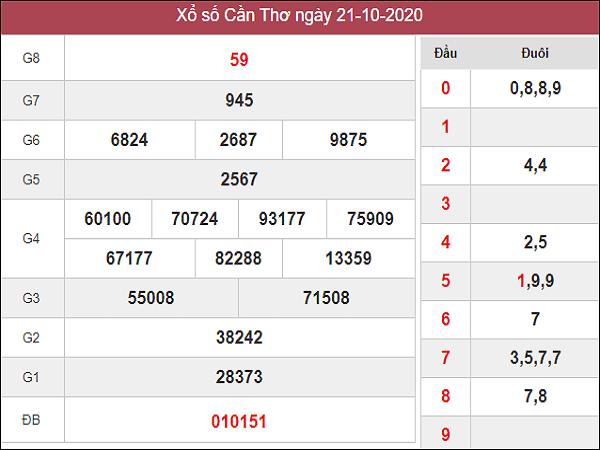Nhận định KQXSCT ngày 28/10/2020- xổ số cần thơ chuẩn xác