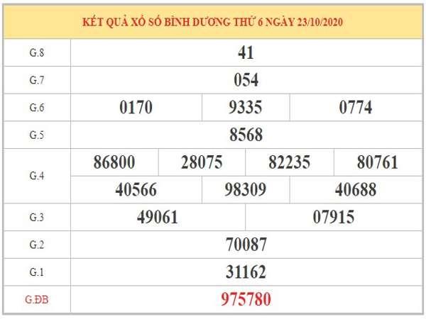 Nhận định KQXSBD ngày 30/10/2020 dựa trên KQXSBD kỳ trước