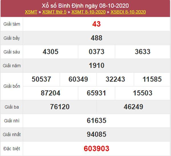 Soi cầu KQXS Bình Định 15/10/2020 thứ 5 chính xác nhất
