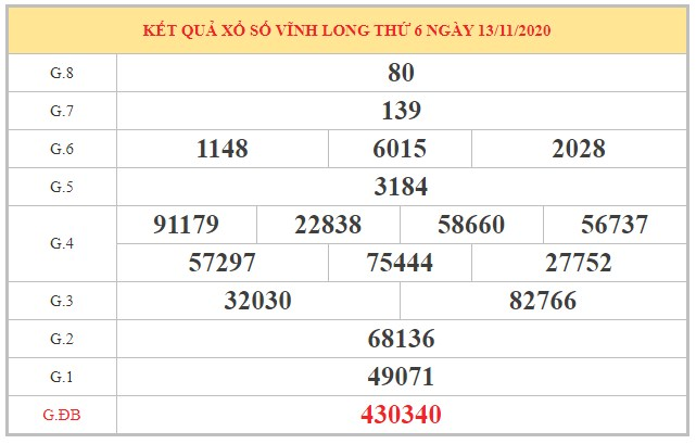 Nhận định KQXSVL ngày 20/11/2020 dựa trên kết quả kỳ trước