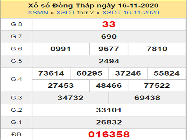 Phân tích KQXSDT ngày 23/11/2020- xổ số đồng tháp