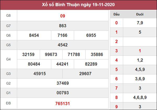 Phân tích XSBTH 26/11/2020 chốt số dự đoán Bình Thuận hôm nay