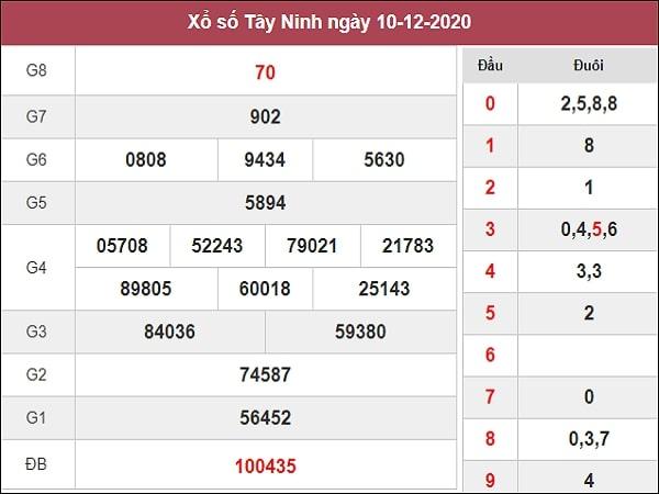 Dự đoán xổ số Tây Ninh 17-12-2020