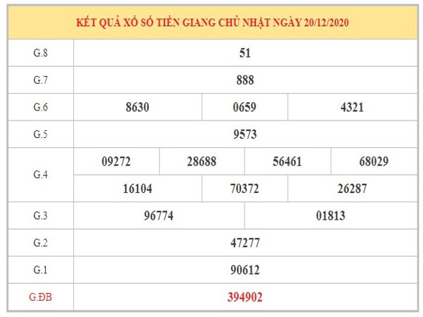 Phân tích KQXSTG ngày 27/12/2020 dựa trên kết quả kì trước