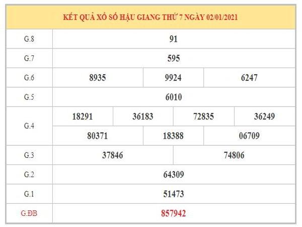 Thống kê KQXSHG ngày 9/1/2021 dựa trên kết quả kì trước