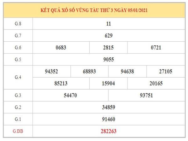 Thống kê KQXSVT ngày 12/1/2021 dựa trên kết quả kì trước