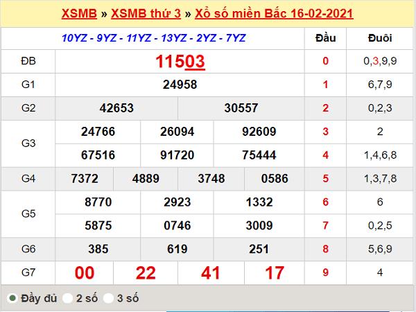 Thống kê XSMB ngày 17/2/2021