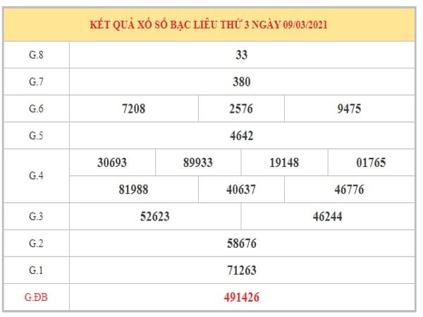 Thống kê KQXSBL ngày 16/3/2021 dựa trên kết quả kỳ trước