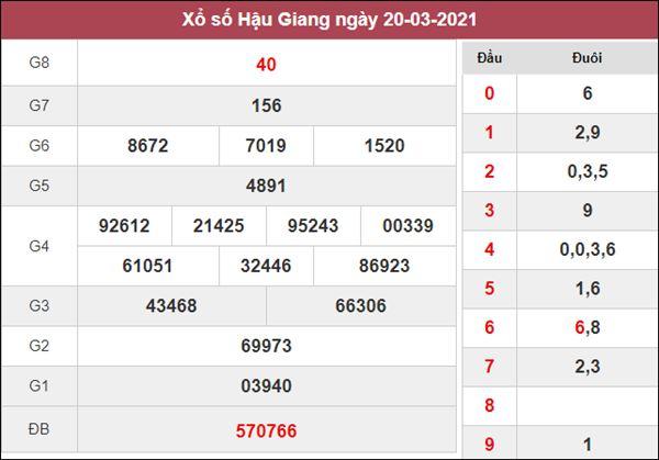 Thống kê XSHG 27/3/2021 chốt cặp số thần Tài hôm nay