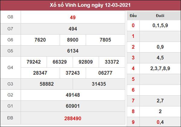 Nhận định KQXS Vĩnh Long 19/3/2021 thứ 6 chi tiết nhất