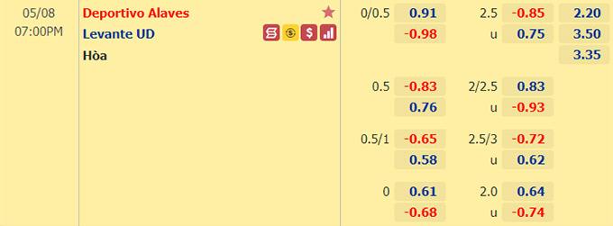 Tỷ lệ kèo giữa Alaves vs Levante