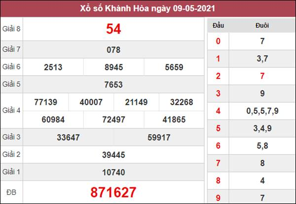 Nhận định KQXS Khánh Hòa 12/5/2021 chốt XSKH thứ 4
