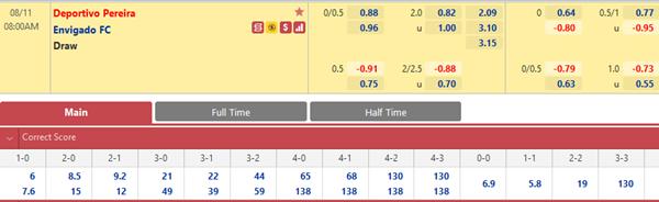 Tỷ lệ kèo bóng đá giữa Deportivo Pereira vs Envigado
