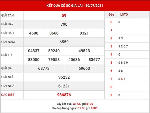 Thống kê XSGL ngày 6/8/2021