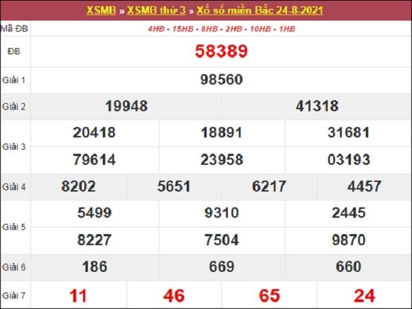 Dự đoán XSMB 25-08-2021
