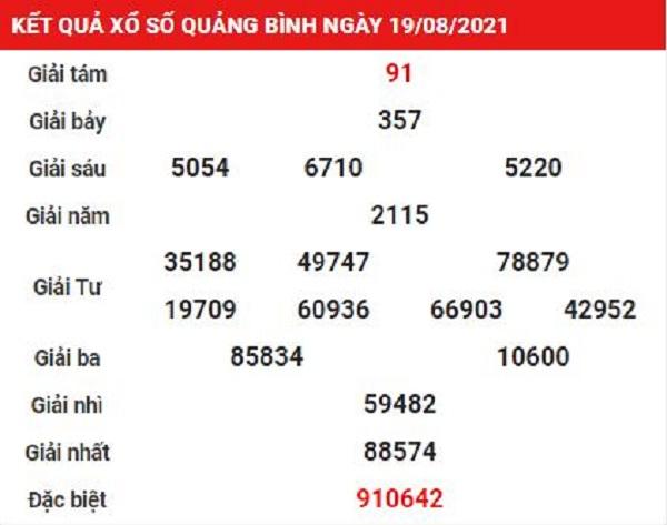 Kết quả xổ số Quảng Bình ngày 19/08/2021