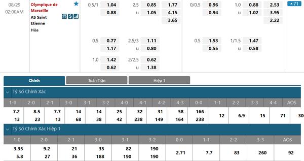 Tỷ lệ kèo bóng đá giữa Marseille vs Saint-Etienne