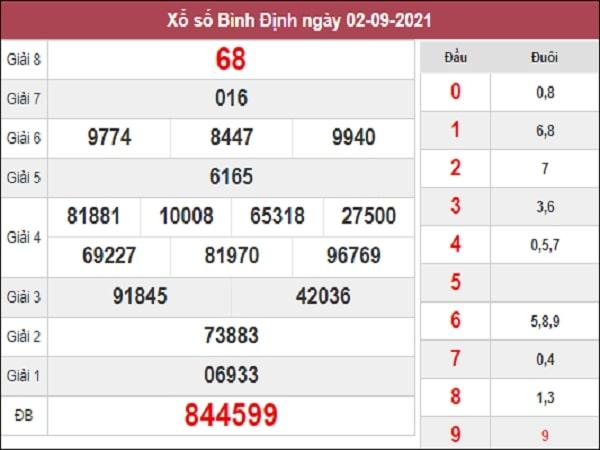 Nhận định XSBDI 09-09-2021
