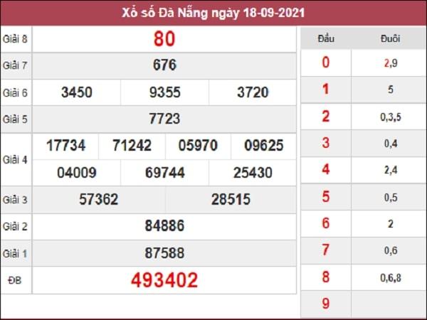 Phân tích XSDNG 22-09-2021