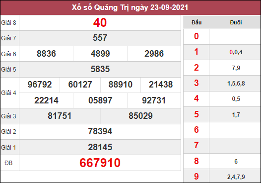 Dự đoán xổ số Quảng Trị ngày 30/9/2021 dựa trên kết quả kì trước