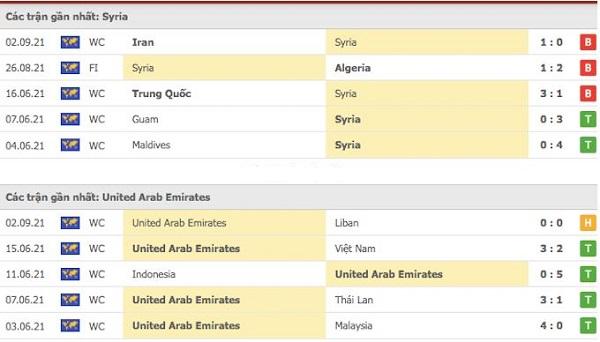 Phong độ gần đây Syria vs UAE